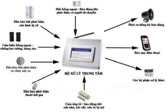 Giải pháp hệ thống an ninh cho ngân hàng Camera tại Cần Thơ