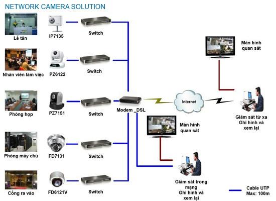 Giải pháp hệ thống an ninh Camera tại Cần Thơ
