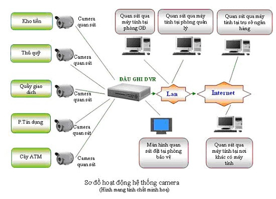 Giải pháp lắp đặt hệ thống an ninh Camera tại Cần Thơ