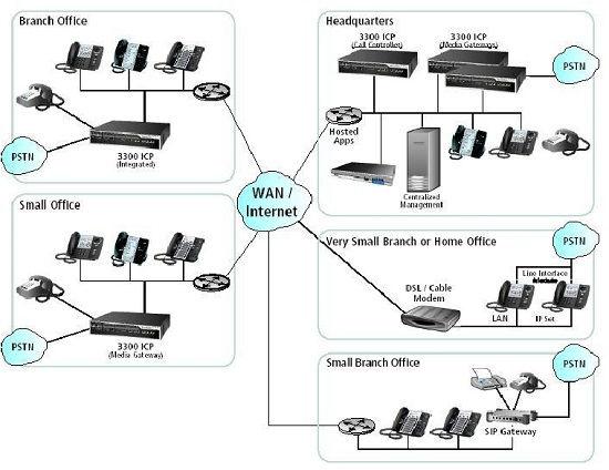 Giải pháp lắp đặt tổng đài IP tại Cần Thơ